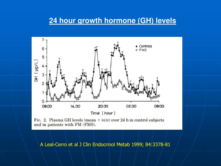 24 hour growth hormone (GH) levels