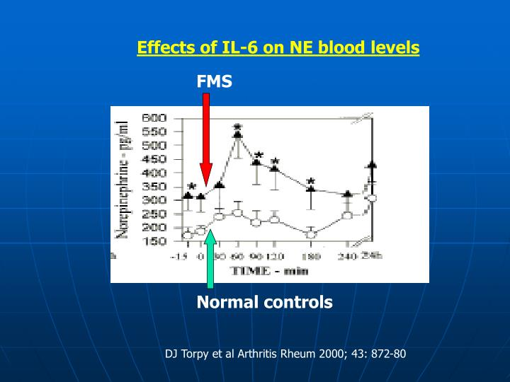 Effects of IL-6 on NE blood levels