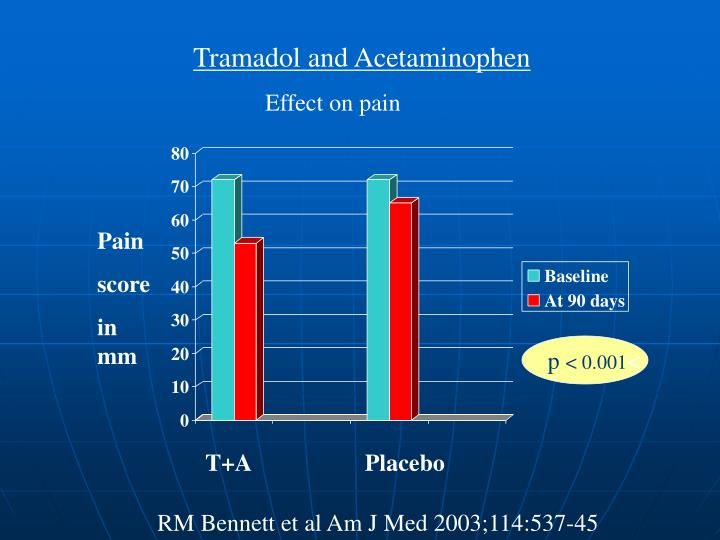 Tramadol and Acetaminophen