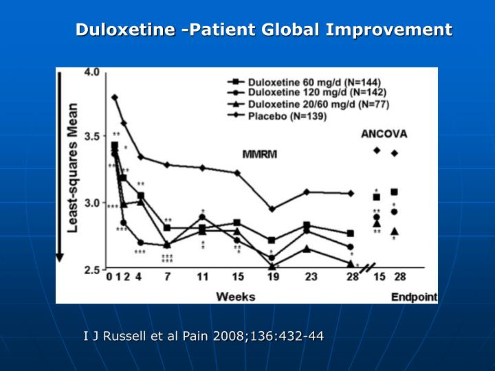 Duloxetine -Patient Global Improvement