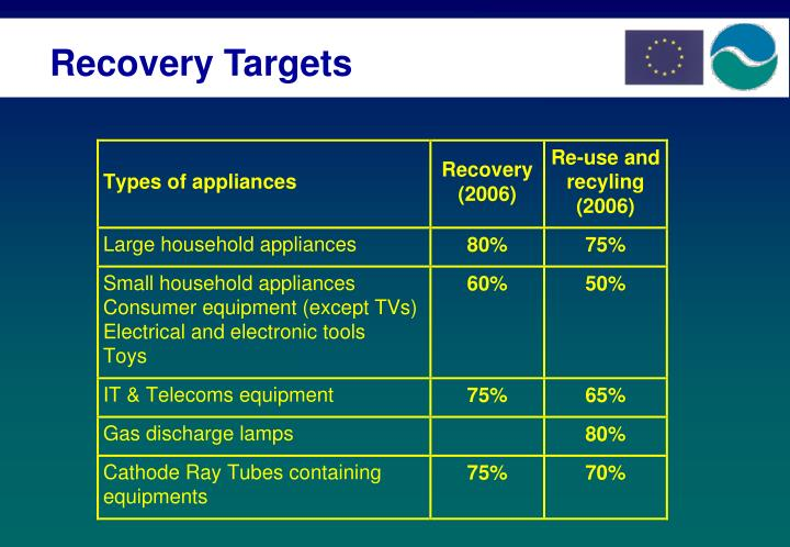 Recovery Targets