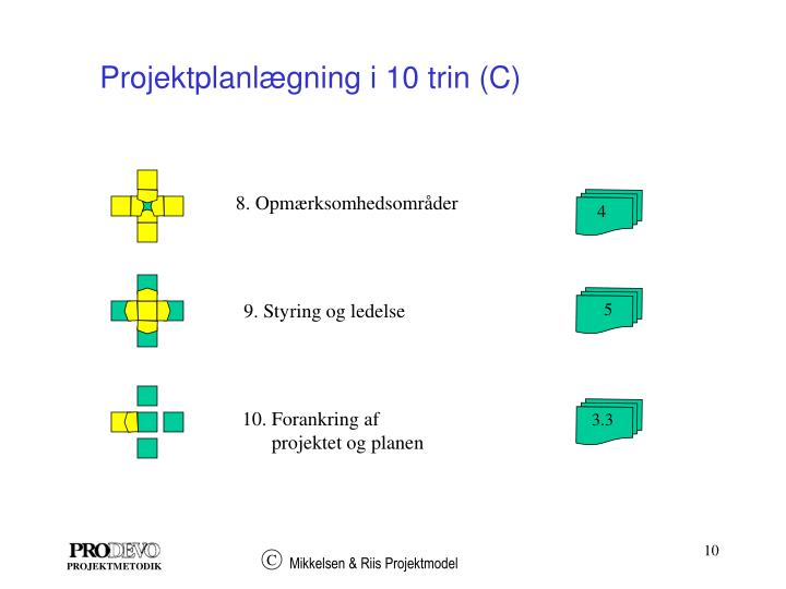 Projektplanlægning i 10 trin (C)