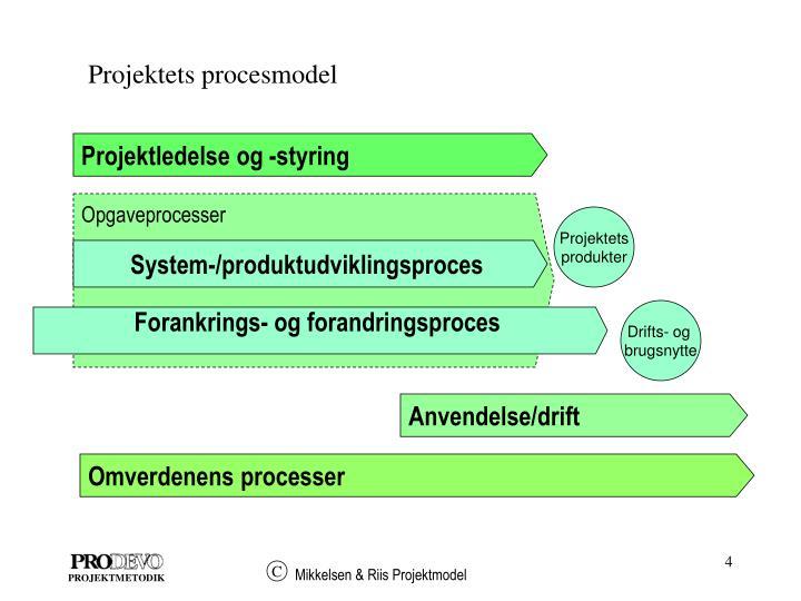 Projektets procesmodel