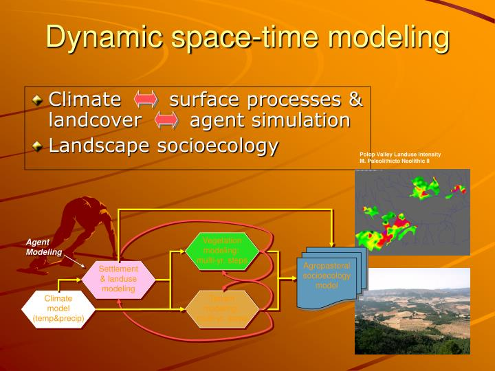 Climate       surface processes & landcover       agent simulation