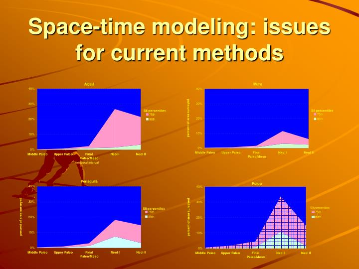 Space-time modeling: issues for current methods