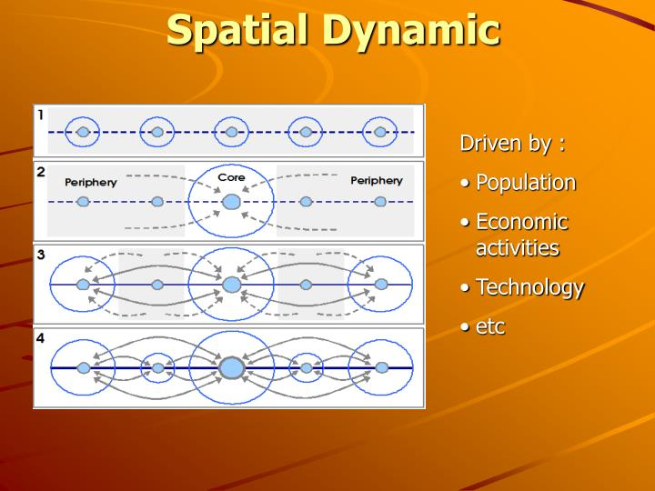 Spatial Dynamic