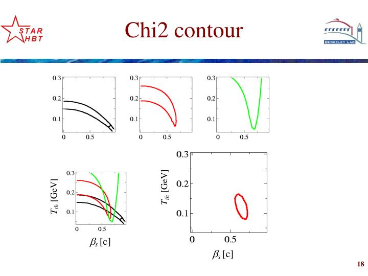 Chi2 contour