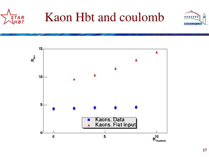 Kaon Hbt and coulomb
