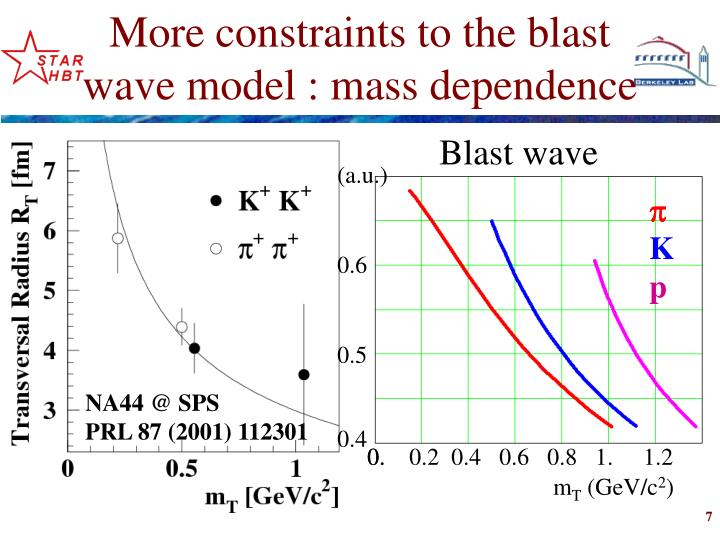 More constraints to the blast wave model : mass dependence
