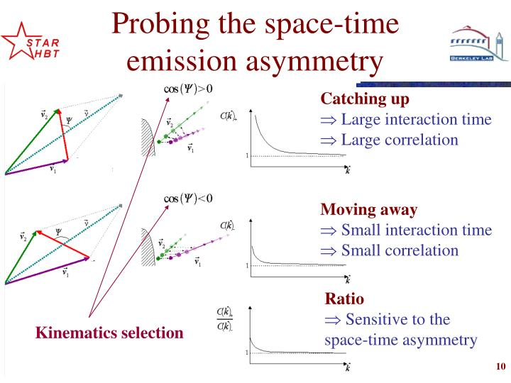 Probing the space-time