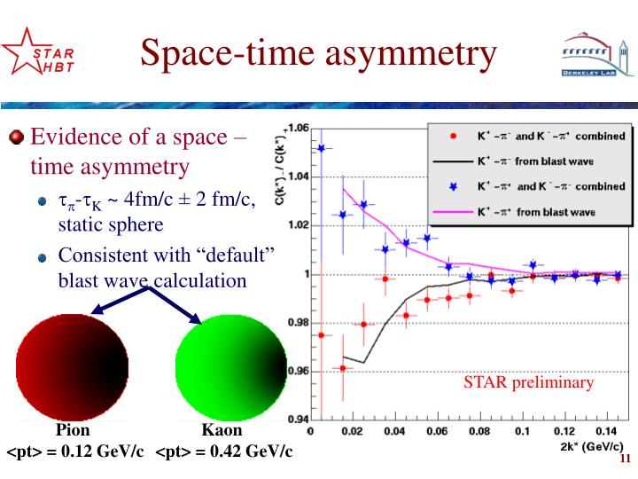 Evidence of a space – time asymmetry