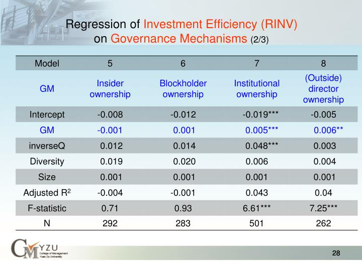 Regression of