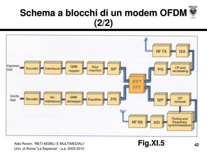 Schema a blocchi di un modem OFDM (2/