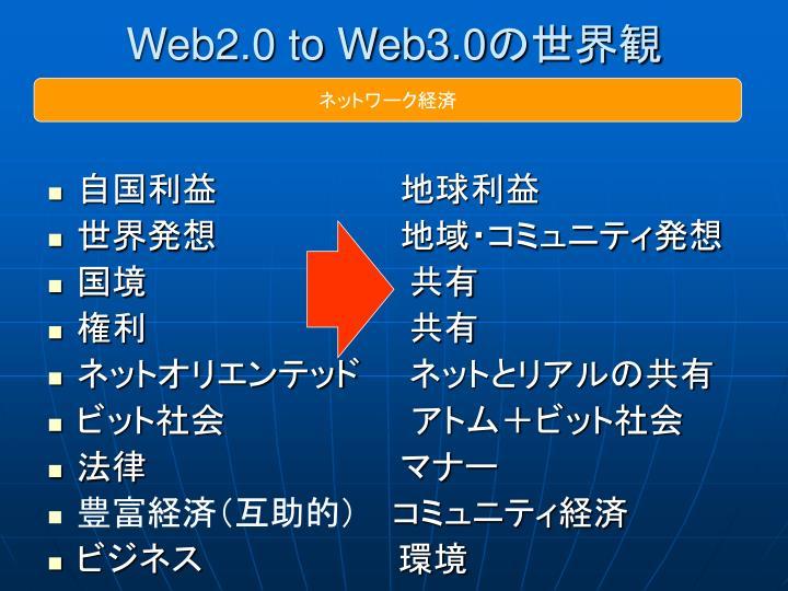 Web2.0 to Web3.0