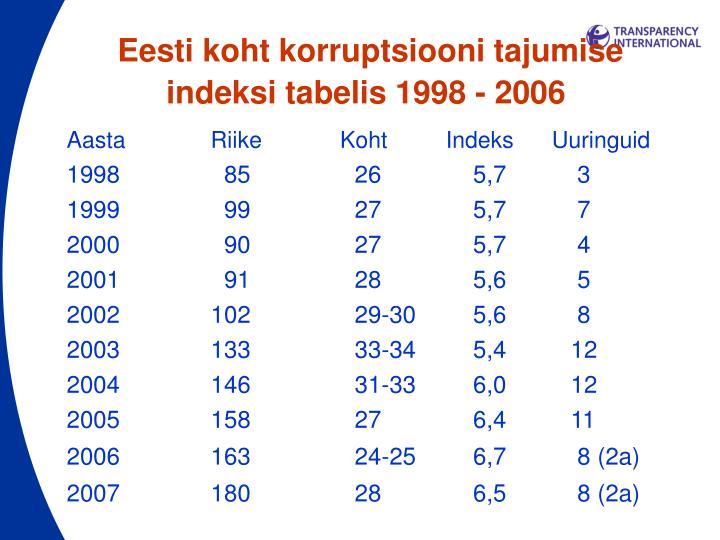 Eesti koht korruptsiooni tajumise indeksi tabelis 1998 - 2006