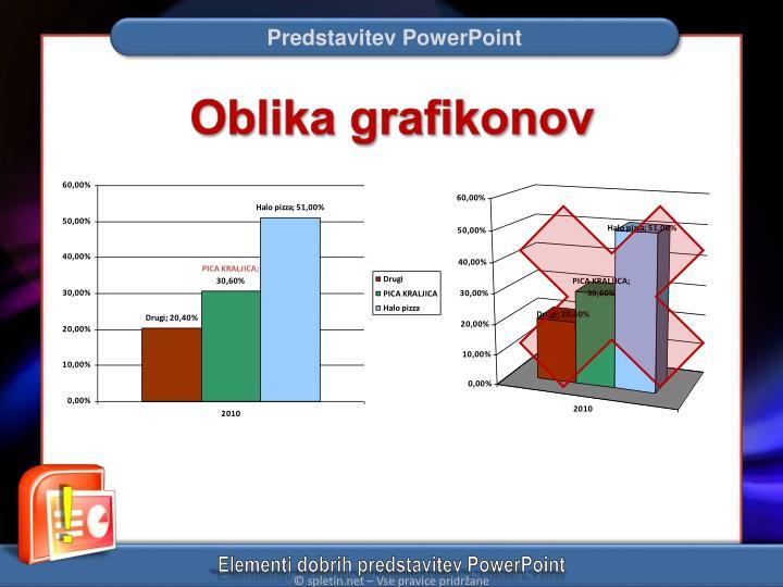 Oblika grafikonov