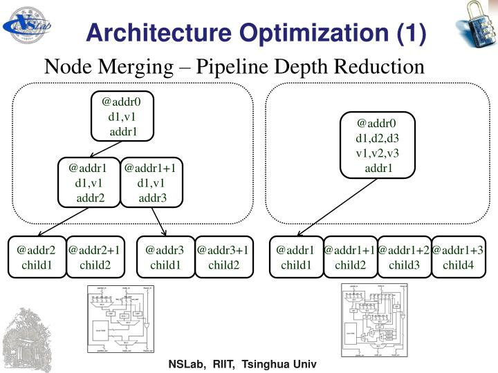 Architecture Optimization (1)
