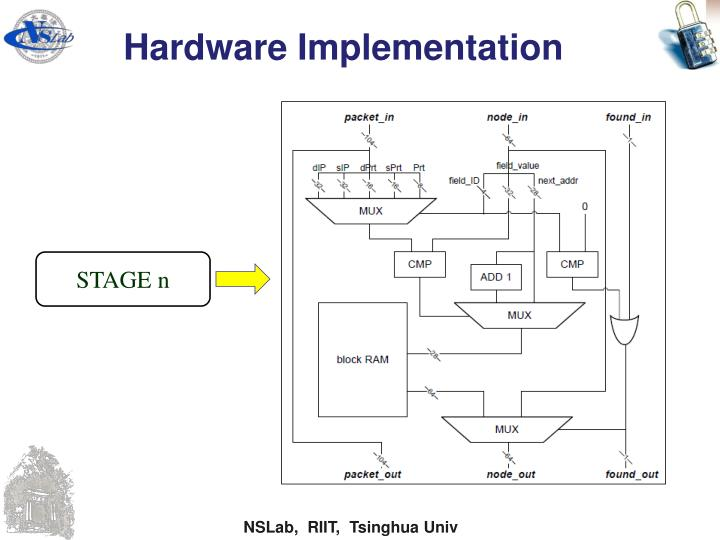 Hardware Implementation