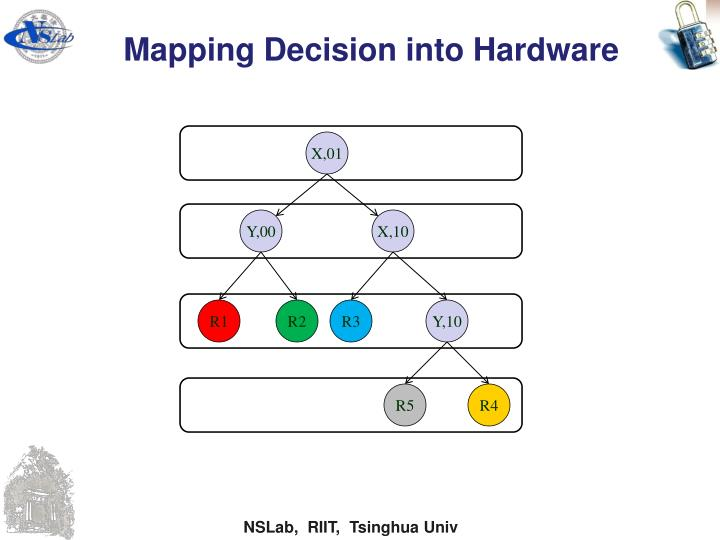 Mapping Decision into Hardware
