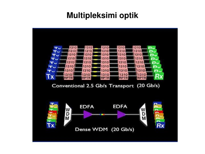 Multipleksimi optik