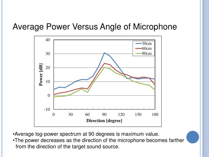 Average Power Versus Angle of Microphone