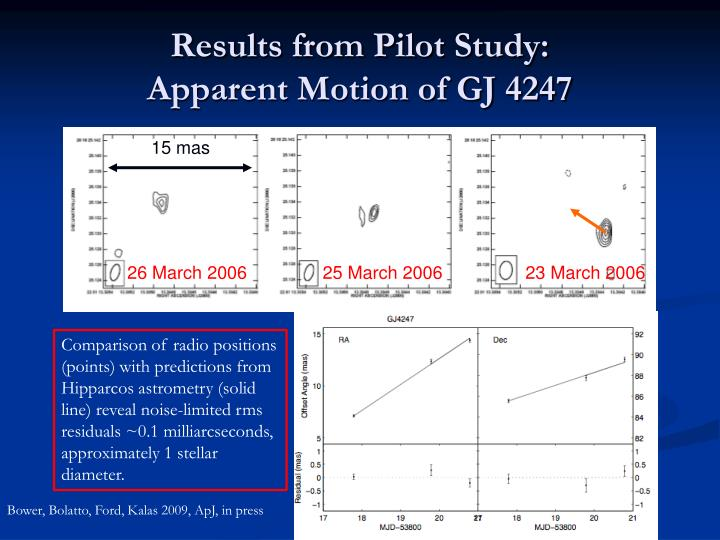 Results from Pilot Study: