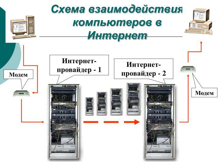 Схема взаимодействия компьютеров в Интернет