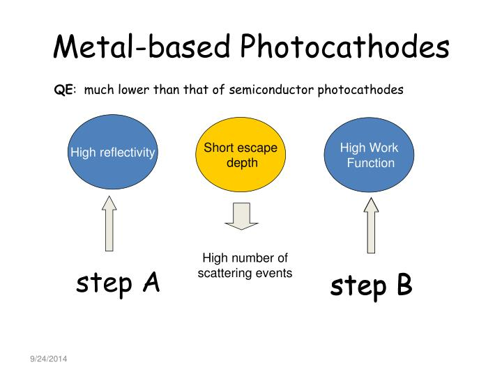 Metal-based Photocathodes