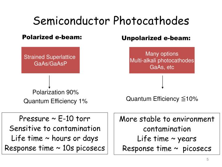Semiconductor Photocathodes