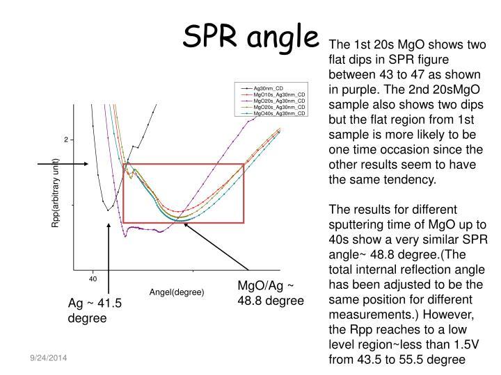 SPR angle