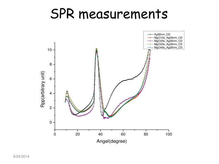 SPR measurements