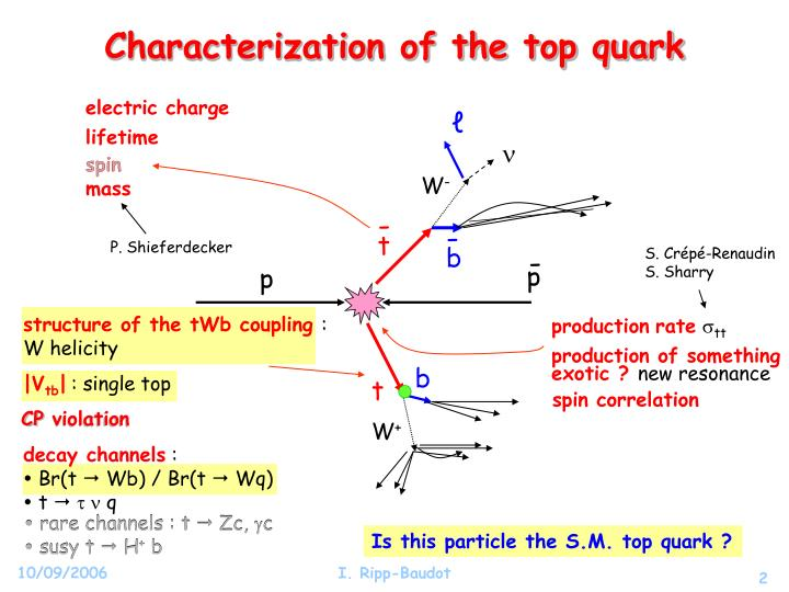 Characterization of the top quark