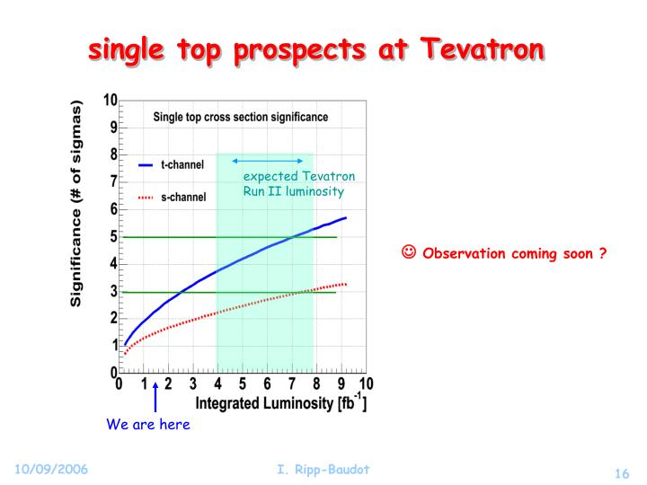 single top prospects at Tevatron