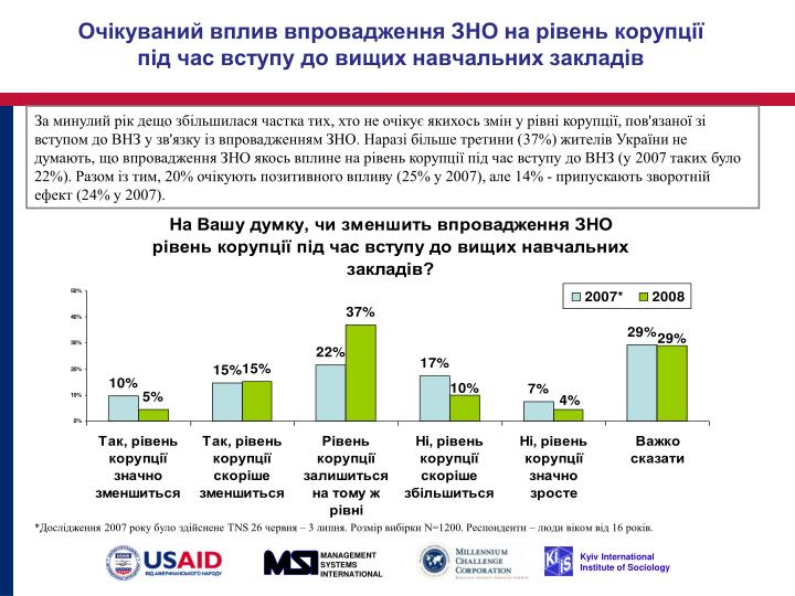 ,        , '      '   .    (37%)    ,              ( 2007   22%).   , 20%    (25%  2007),  14% -    (24%  2007).