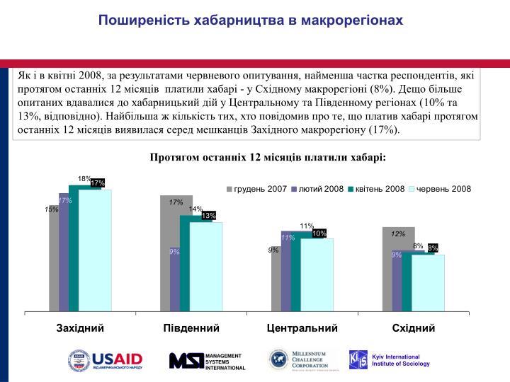 2008,    ,   ,    12     -    (8%).             (10%  13%, ).    ,    ,      12       (17%).
