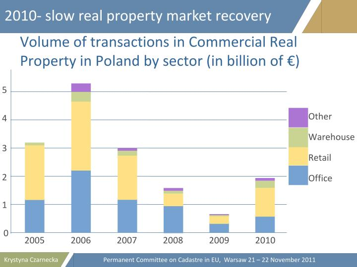 2010- slow real property market recovery