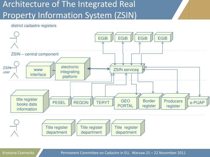 Architecture of The Integrated Real Property Information System (ZSIN)