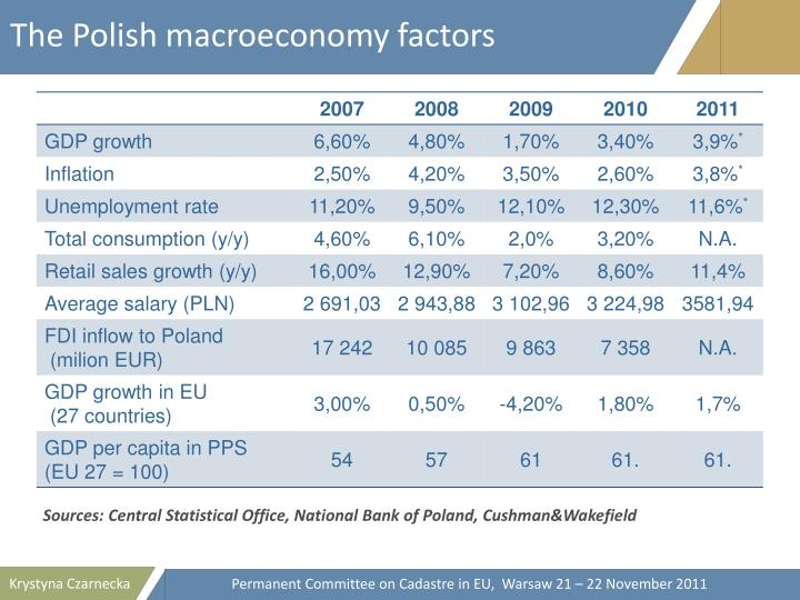The Polish macroeconomy factors