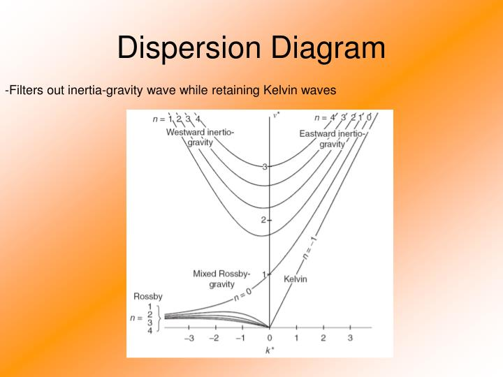 Dispersion Diagram