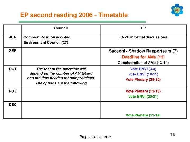 EP second reading 2006 - Timetable