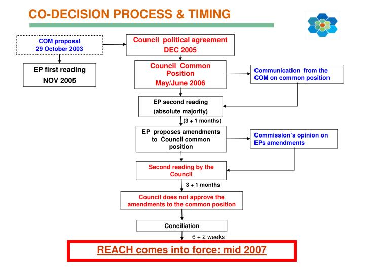 CO-DECISION PROCESS & TIMING