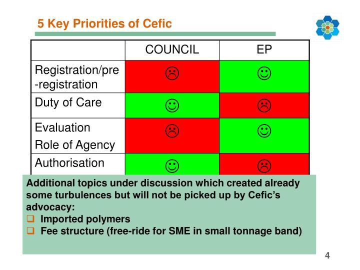 5 Key Priorities of Cefic