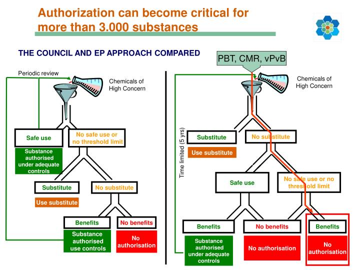 Authorization can become critical for more than 3.000 substances