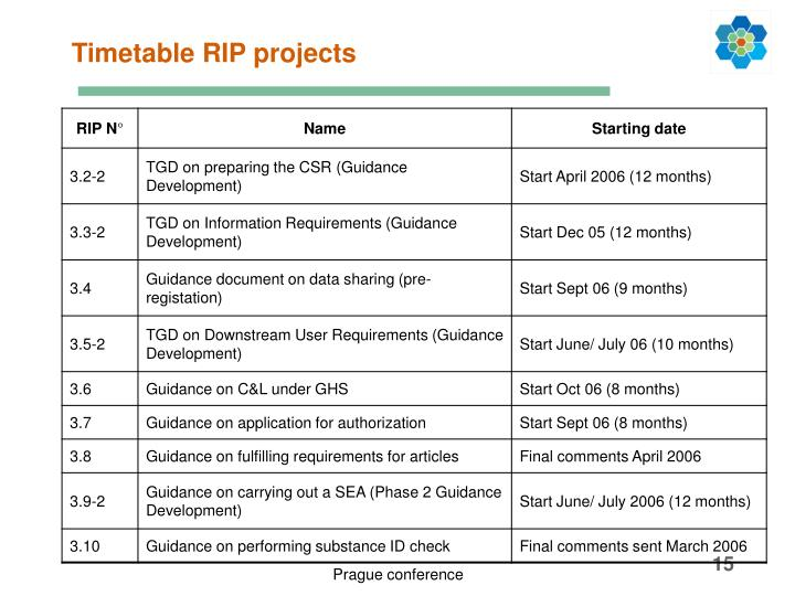 Timetable RIP projects