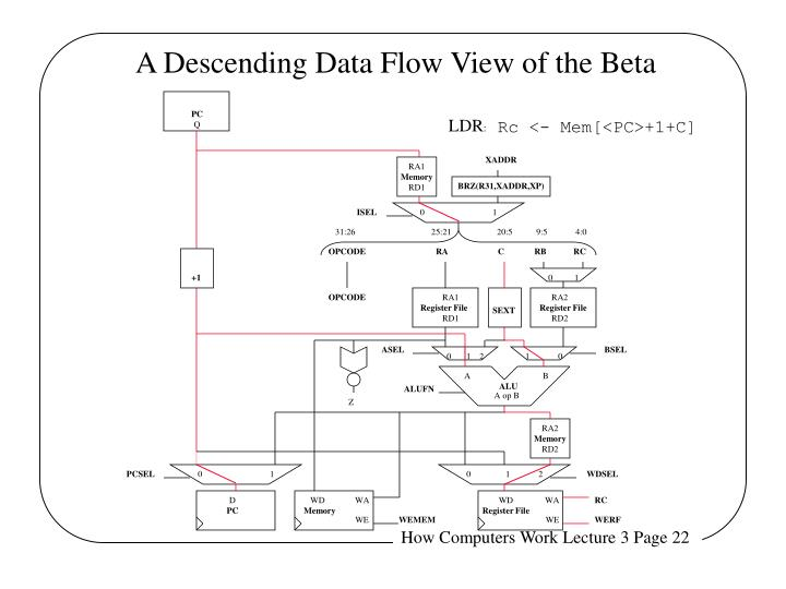 A Descending Data Flow View of the Beta