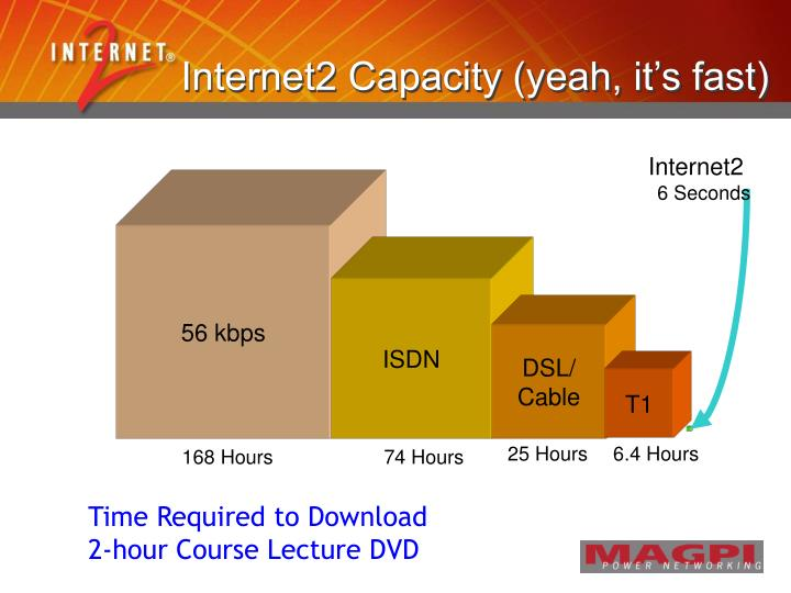 Internet2 Capacity (yeah, it's fast)