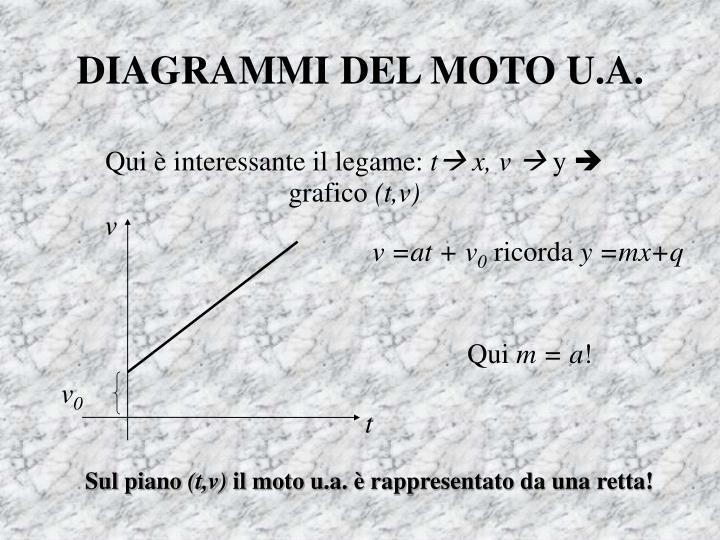 DIAGRAMMI DEL MOTO U.A.