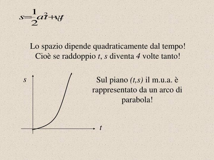 Lo spazio dipende quadraticamente dal tempo!