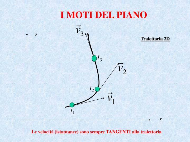 I MOTI DEL PIANO
