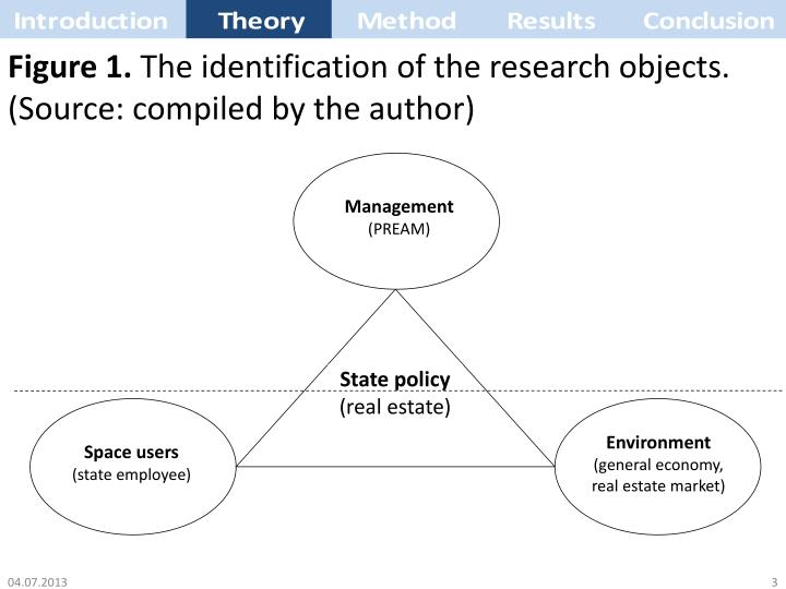 Figure 1 the identification of the research objects source compiled by the author
